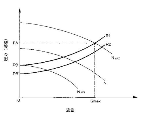 第1の目標圧力制御カーブと第2の目標圧力制御カーブとを備えた給水装置の運転特性図である。