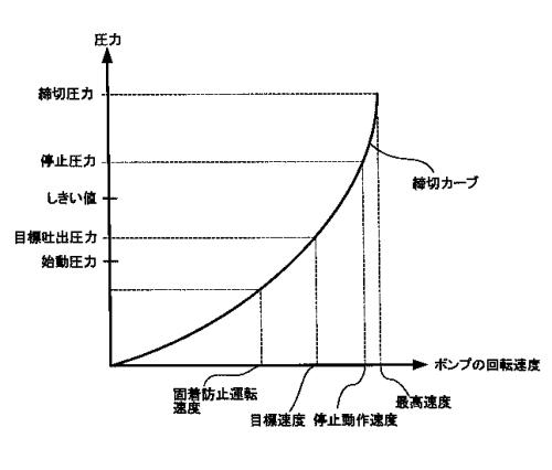 ポンプの動作を示すグラフ